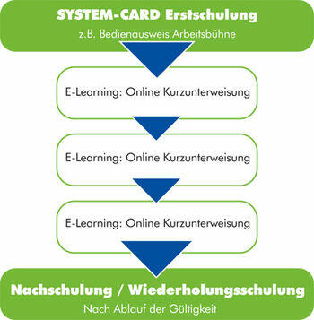 E-Learning_Ablauf-84c737f1